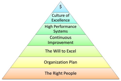 Develop a Culture of Excellence