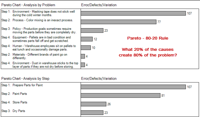 Pareto Analysis Chart